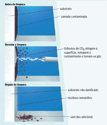 Efeitos da Limpeza Criogênica